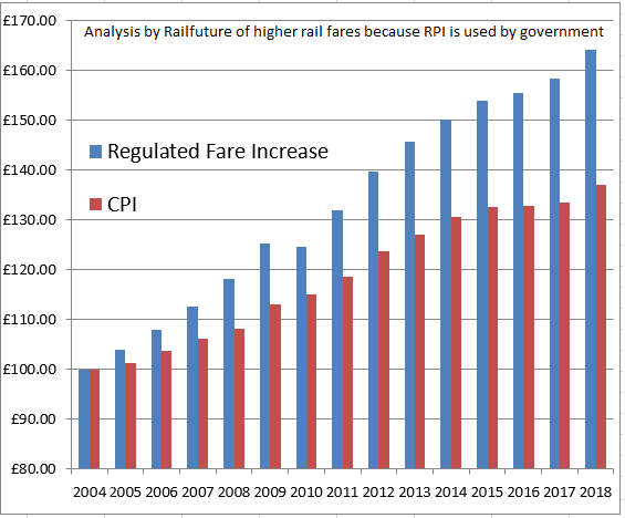 RPI VS CPI Train Fares