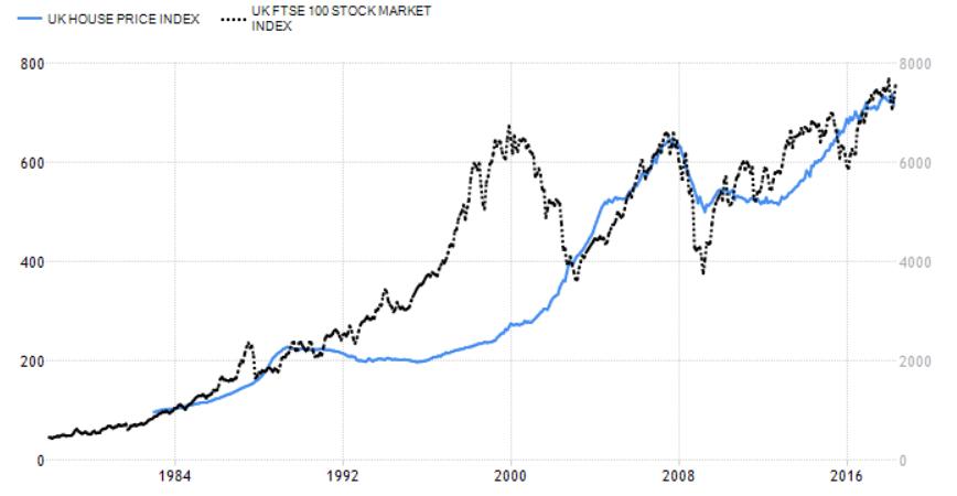 Property market vs equities