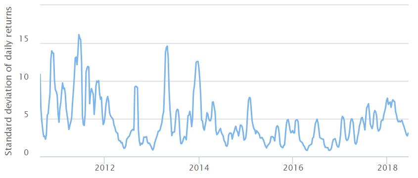 Standard deviation of Bitcoin