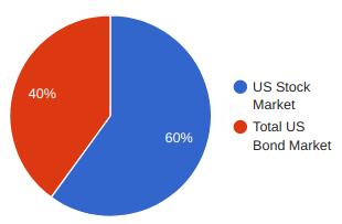 Asset allocation 2 - a 60:40 stocks and bonds portfolio