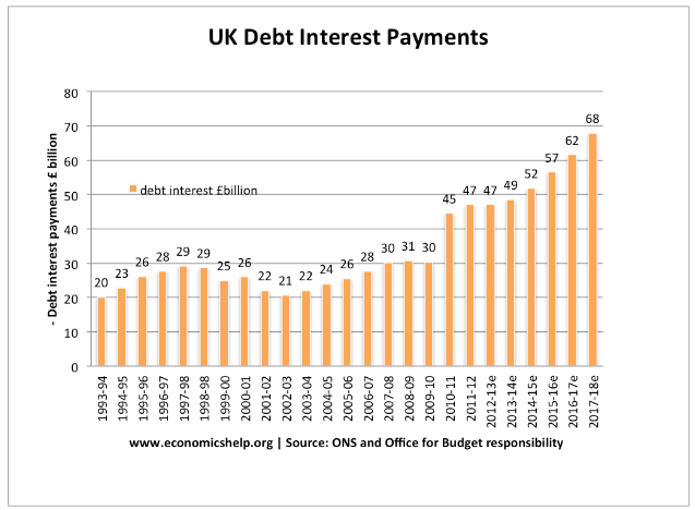 UK interest payments