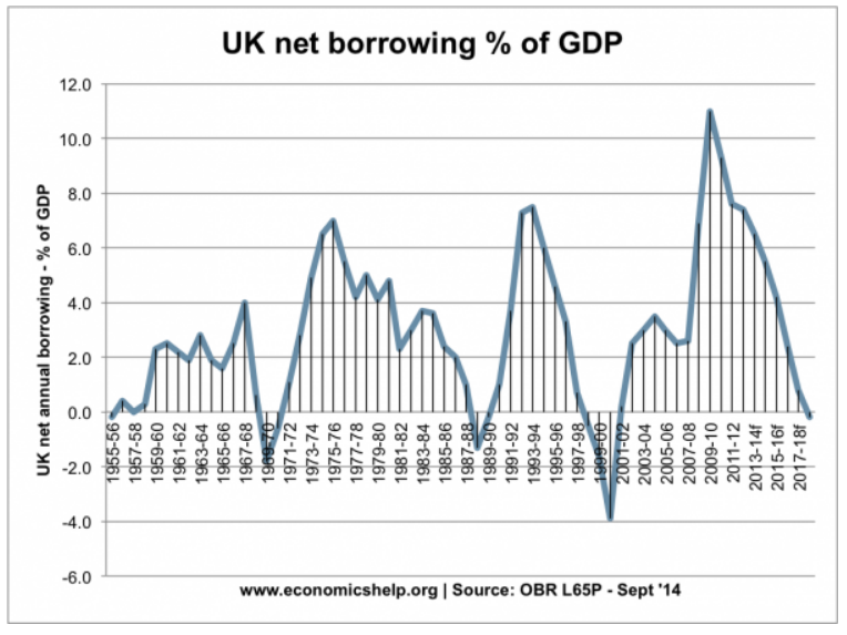 UK net borrowing